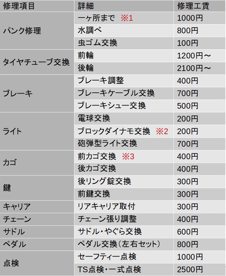 9aea6c1c1a7bab901ef027c662c9c9b1 - 自転車のパンク修理の値段って?アサヒ、イオン、カインズの料金を比較