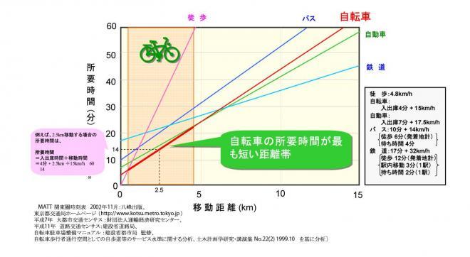 自転車の交通手段としての特性