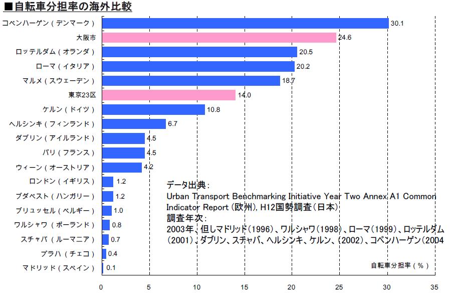 世界の各都市における自転車交通分担率の一覧