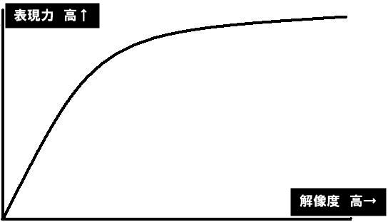 解像度と表現力のイメージ図