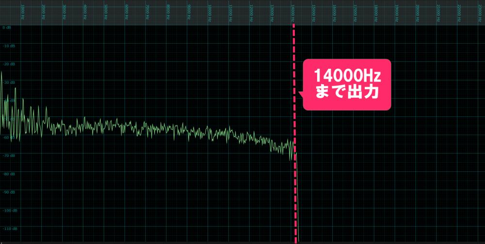 LINEMUSIC低音質設定の周波数帯域出力画像