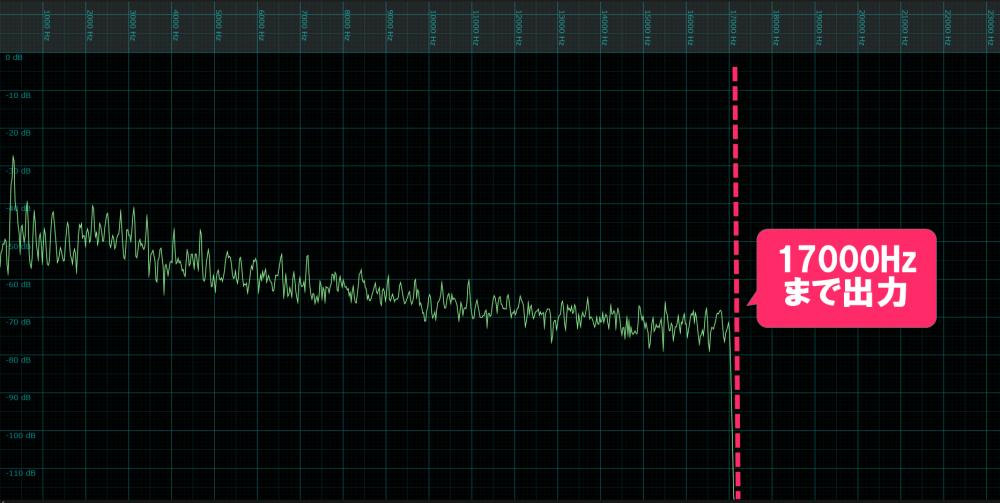 AmazonMusicUnlimited高音質設定の周波数帯域出力図