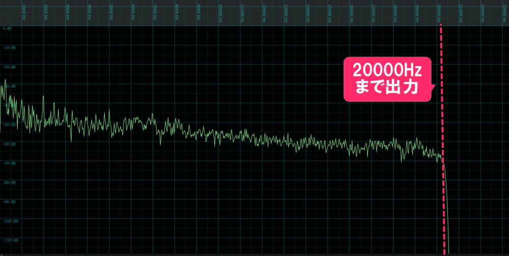 LINEMUSIC高音質設定の周波数特性出力画像