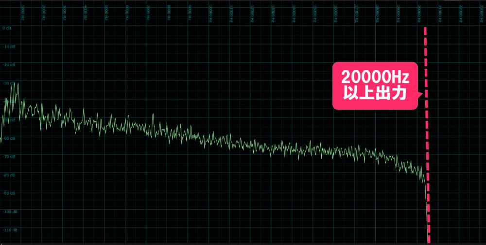 AmazonMusicUnlimited中音質の周波数帯域出力特性