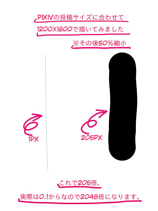pixivで投稿するサイズを使って筆圧検知レベルを説明する